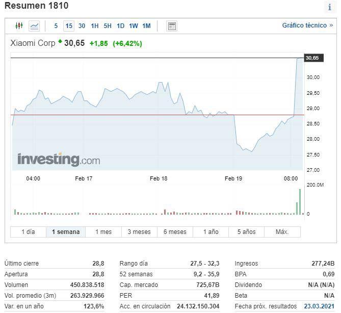 La especulación hace que las acciones de Xiaomi suban como la espuma