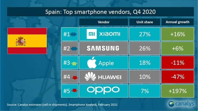 Xiaomi-EspaÑAa-Q4-2020