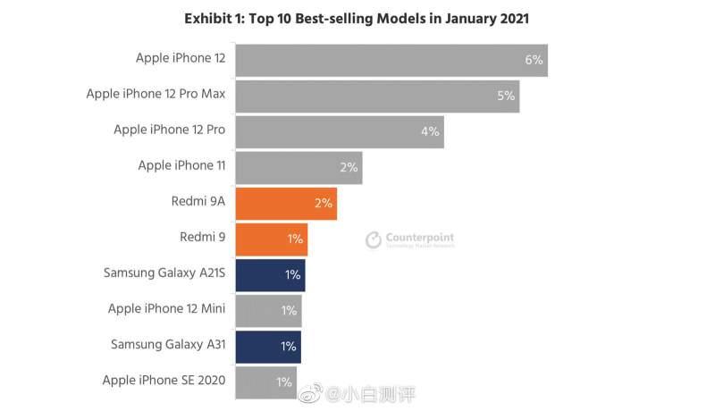 Xiaomi gama baja, el smartphone más vendido no es rival para Apple
