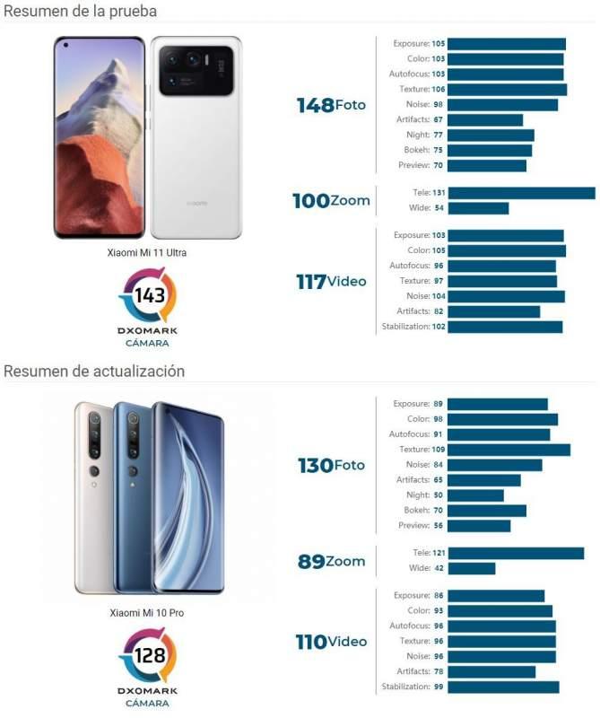 Dxomark resultados del Xiaomi Mi 11 Ultra frente al HuaweiMate 40 Pro +