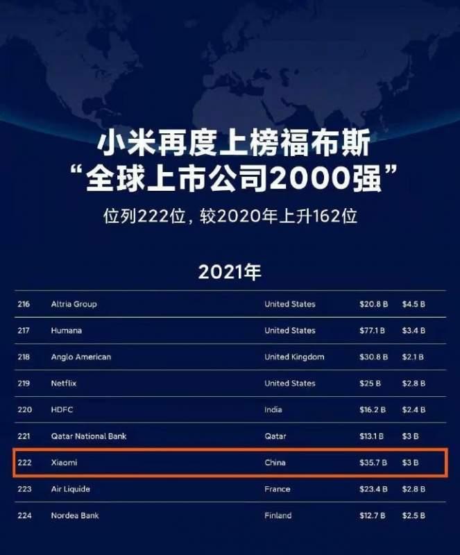 Xiaomi mejora su posición en la lista Forbes Global 2000